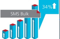 Importance of bulk SMS resellers for small and medium scaled businesses